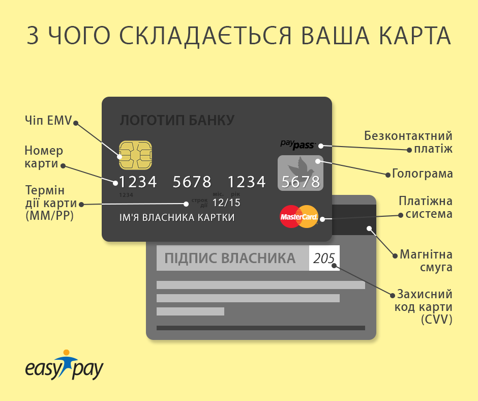 instrukcia-card-easypay
