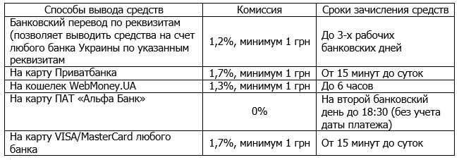 Обмен валют Интернет - WebMoney, Приват24 и другая