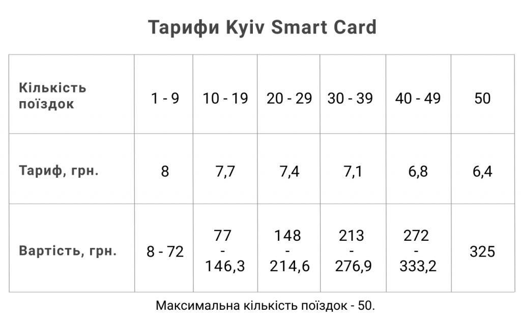 Тарифи Kyiv Smart Card