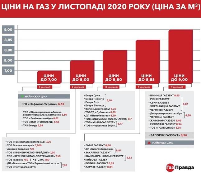 Тарифы на газ для населения в Херсоне